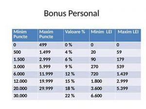 bonus-personal-farmasi